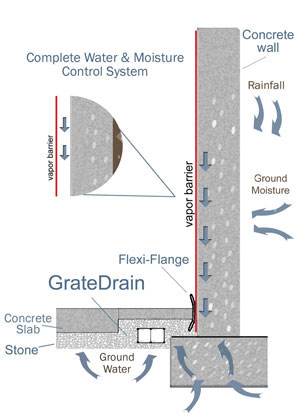 Interior Foundation Wall Waterproofing Schematic