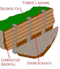 Photo of Soldier Pile and Timber Lagging Diagram